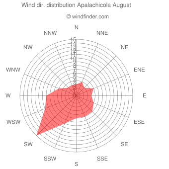 Wind direction distribution Apalachicola August