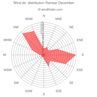 Wind direction distribution Ramsar December