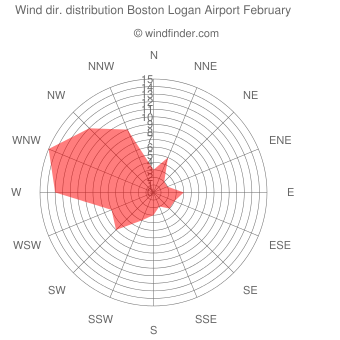 Wind direction distribution Boston Logan Airport February