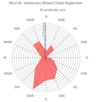 Wind direction distribution Mostar/Ortješ September