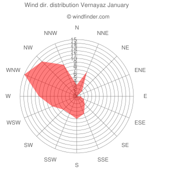 Wind direction distribution Vernayaz January