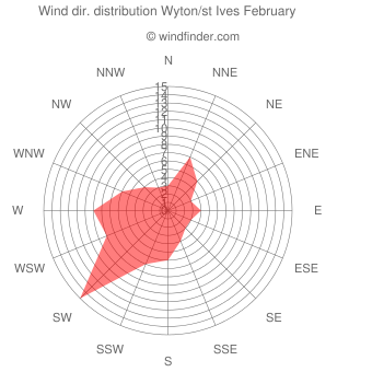 Wind direction distribution Wyton/st Ives February
