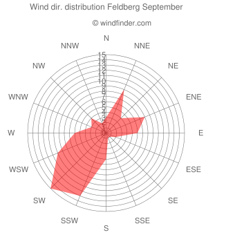Wind direction distribution Feldberg September