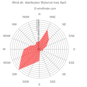 Wind direction distribution Wyton/st Ives April