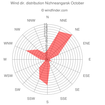 Wind direction distribution Nizhneangarsk October