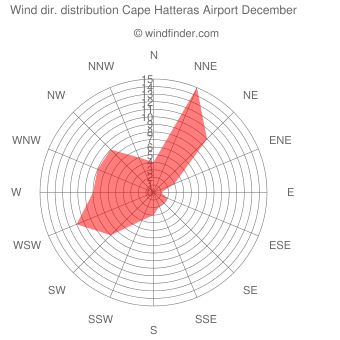 Wind direction distribution Cape Hatteras Airport December