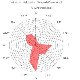 Wind direction distribution Helsinki-Malmi April