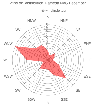 Wind direction distribution Alameda NAS December