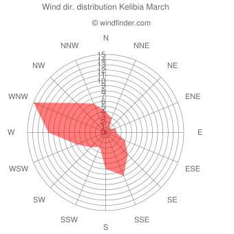 Wind direction distribution Kelibia March