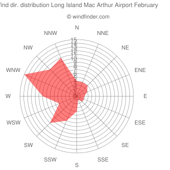 Wind direction distribution Long Island Mac Arthur Airport February