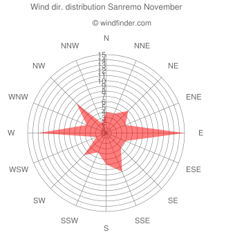 Wind direction distribution Sanremo November