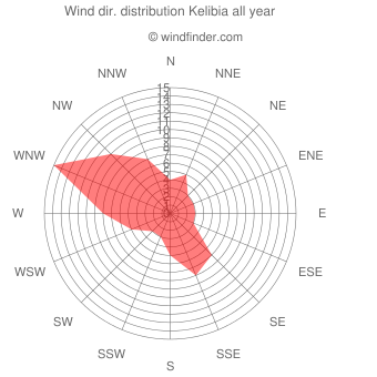 Annual wind direction distribution Kelibia