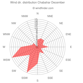 Wind direction distribution Chabahar December