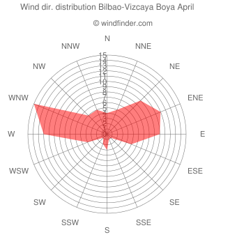 Wind direction distribution Bilbao-Vizcaya Boya April