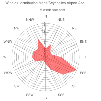 Wind direction distribution Mahé/Seychelles Airport April