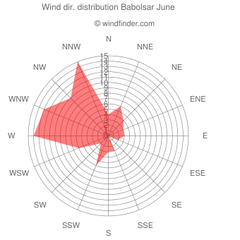Wind direction distribution Babolsar June