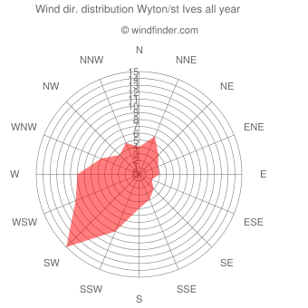 Annual wind direction distribution Wyton/st Ives