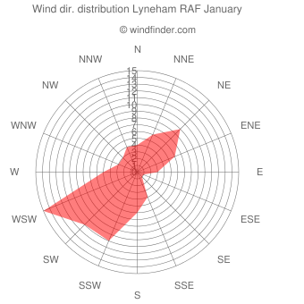 Wind direction distribution Lyneham RAF January