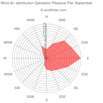 Wind direction distribution Galveston Pleasure Pier September