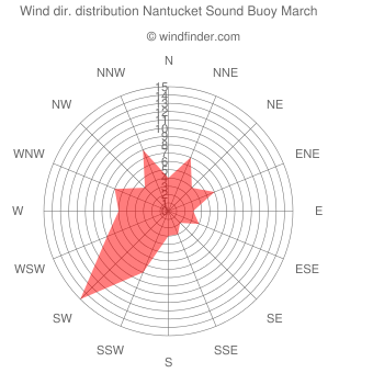 Wind direction distribution Nantucket Sound Buoy March