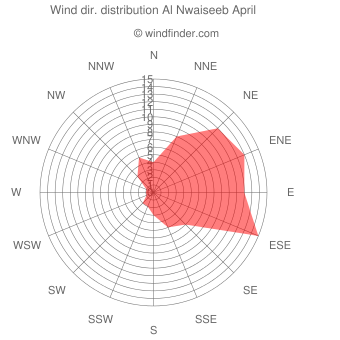 Wind direction distribution Al Nwaiseeb April
