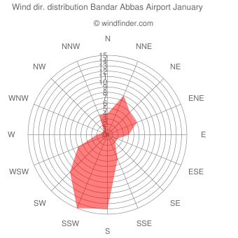 Wind direction distribution Bandar Abbas Airport January