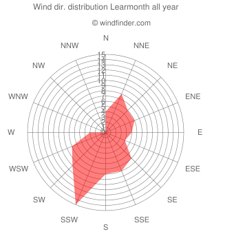 Annual wind direction distribution Learmonth