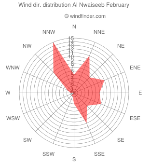 Wind direction distribution Al Nwaiseeb February