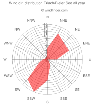Annual wind direction distribution Erlach/Bieler See