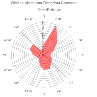 Wind direction distribution Zhengzhou December