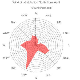 Wind direction distribution North Rona April