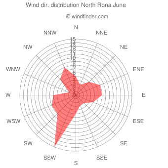 Wind direction distribution North Rona June