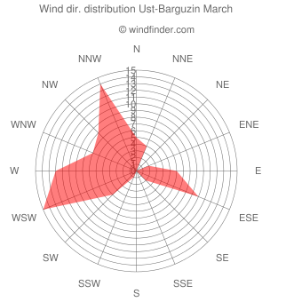 Wind direction distribution Ust-Barguzin March
