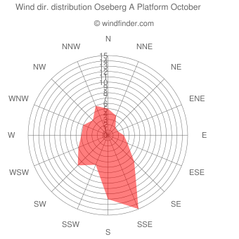 Wind direction distribution Oseberg A Platform October