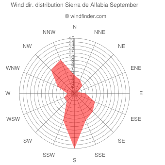 Wind direction distribution Sierra de Alfabia September