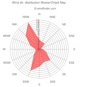 Wind direction distribution Mostar/Ortješ May