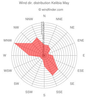 Wind direction distribution Kelibia May