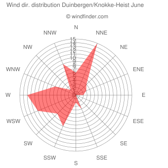 Wind direction distribution Duinbergen/Knokke-Heist June