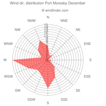 Wind direction distribution Port Moresby December