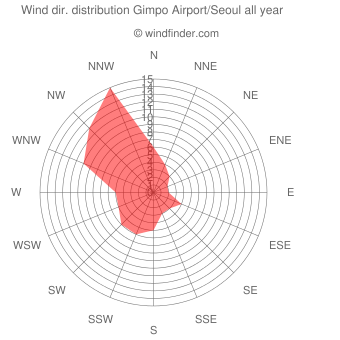 Annual wind direction distribution Gimpo Airport/Seoul