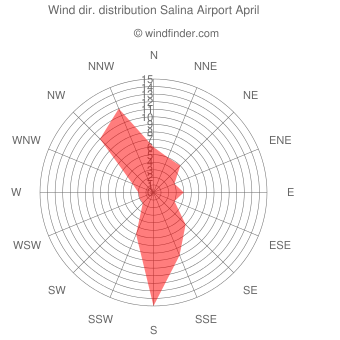 Wind direction distribution Salina Airport April