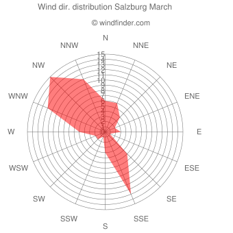 Wind direction distribution Salzburg March