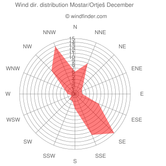 Wind direction distribution Mostar/Ortješ December