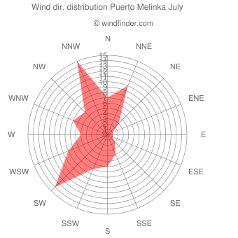 Wind direction distribution Puerto Melinka July