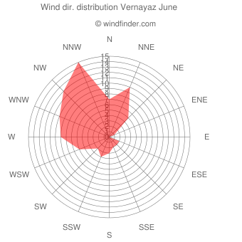 Wind direction distribution Vernayaz June
