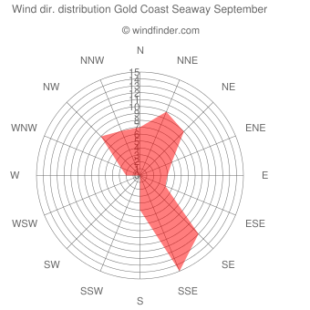 Wind direction distribution Gold Coast Seaway September
