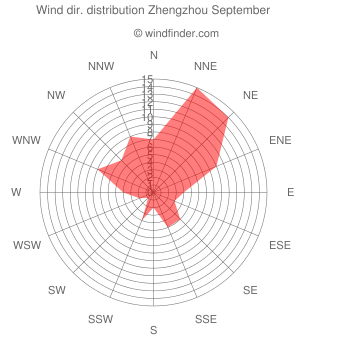 Wind direction distribution Zhengzhou September