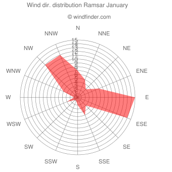 Wind direction distribution Ramsar January
