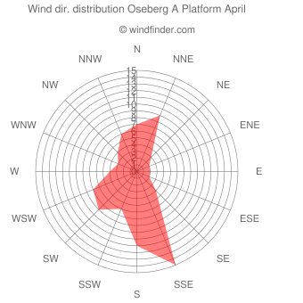 Wind direction distribution Oseberg A Platform April