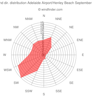 Wind direction distribution Adelaide Airport/Henley Beach September